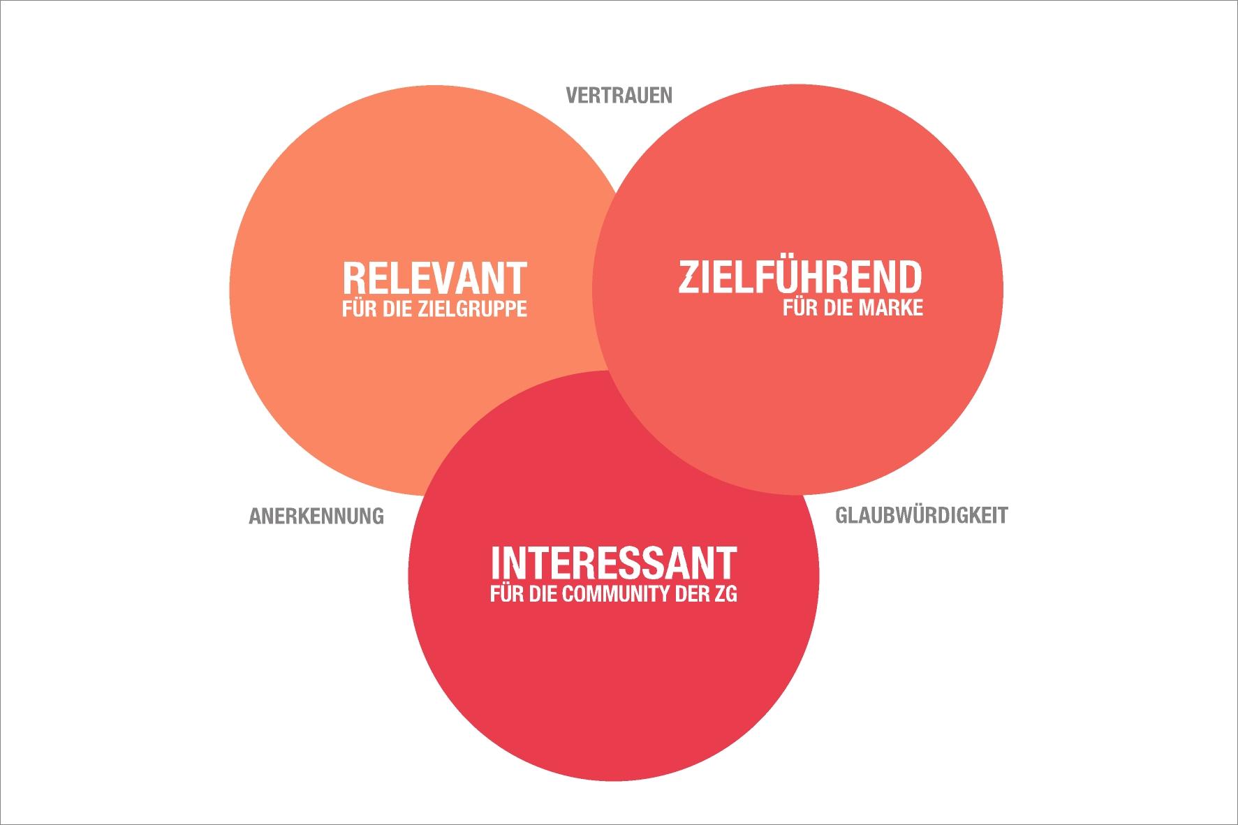 Content Marketing Kultur